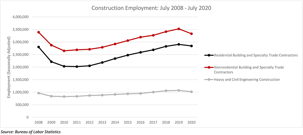 Nonresidential Construction Employment Falls in July Due to Project Cancellations and Postponements